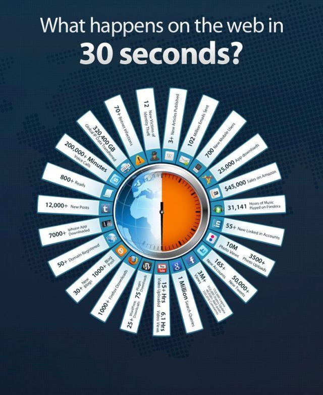 What happens on the web in 30 seconds