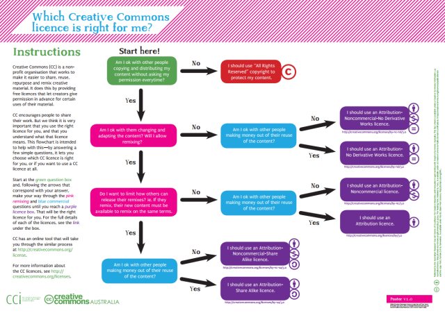 Creative Commons licence flowchart