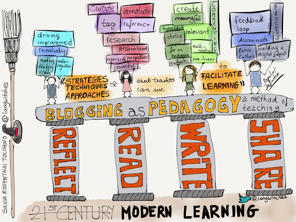 Blog Aggregators Why You Need To Consider Blogging As A Pedagogy To