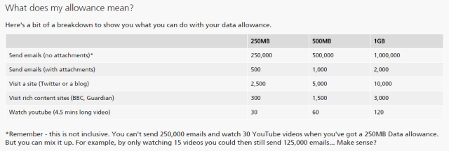 O2 data allowance
