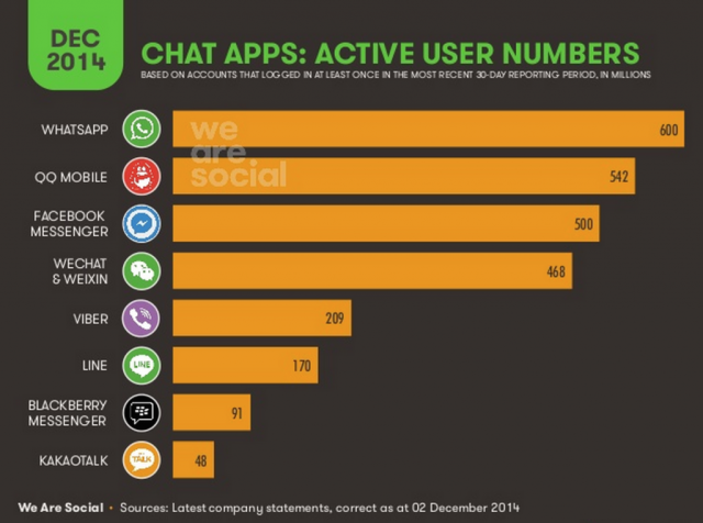chatapps user numbers-1024x762