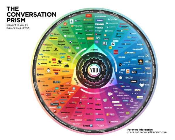 The Conversation Prism by Brian Solis and JESS3 https://conversationprism.com/