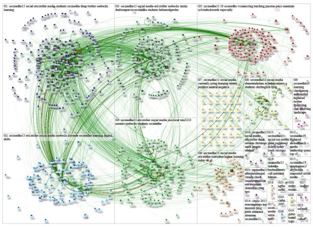 NodeXL map