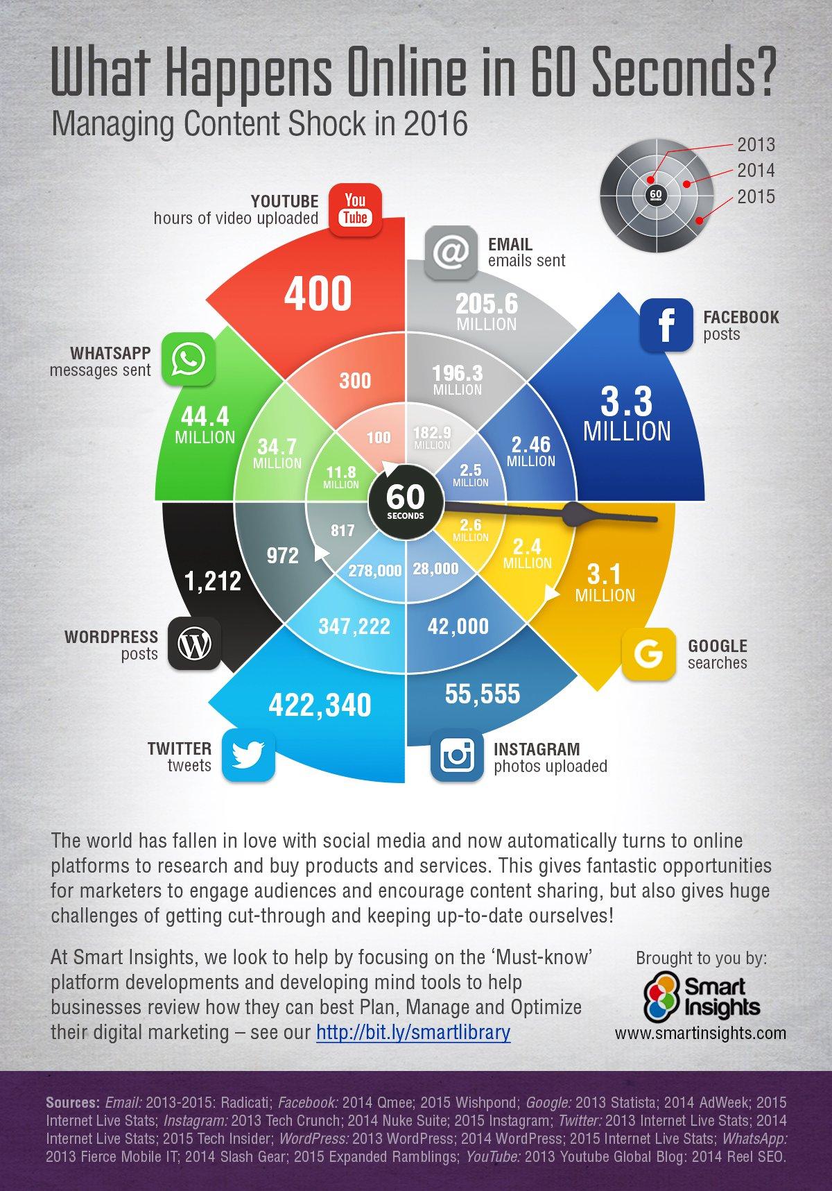 The Social Media Revolution 2017 by @equalman | Social Media for ...