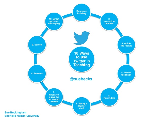 10 ways to use Twitter in teaching