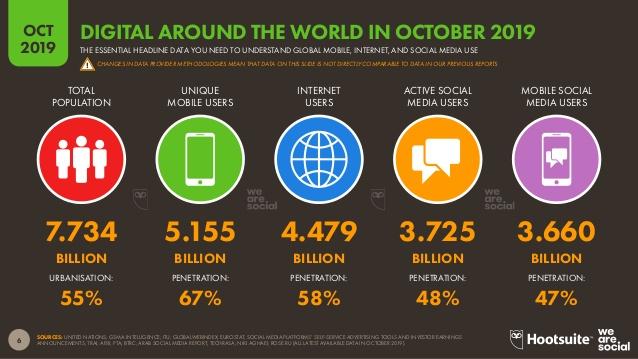 Digital Statshot Oct 2019